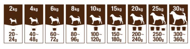 ファインペッツ成犬の給与量